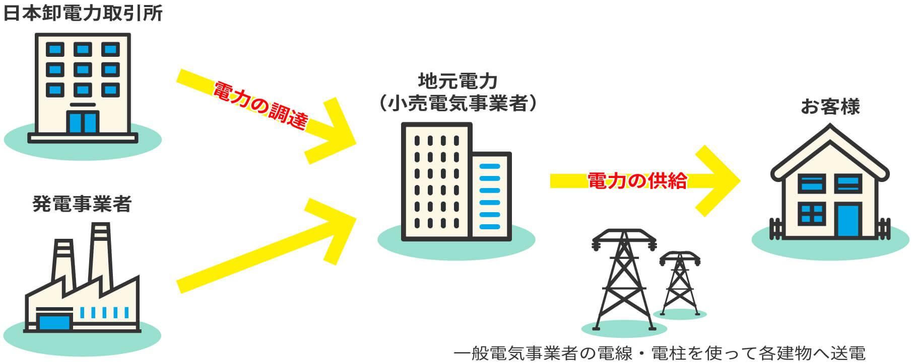 電力調達から電力供給までの流れ